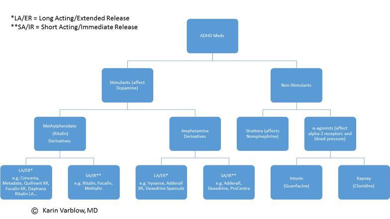 ADHD Medications Chart