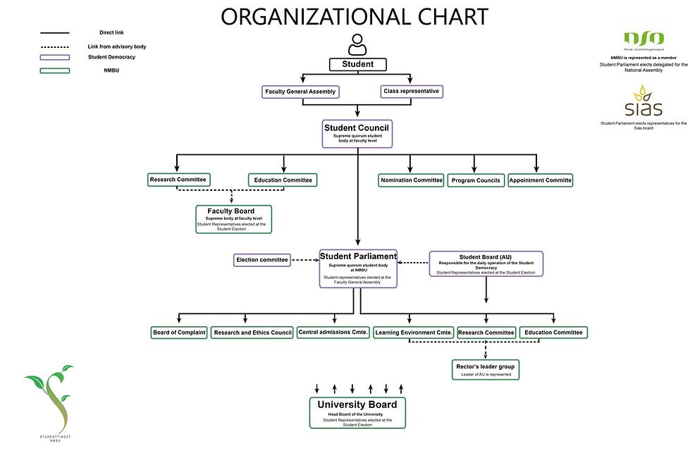 Organisasjonskart - Engelsk.png