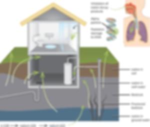 chemical-radon-expos.png