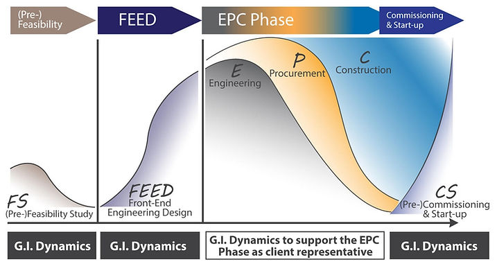 Project Execution Model
