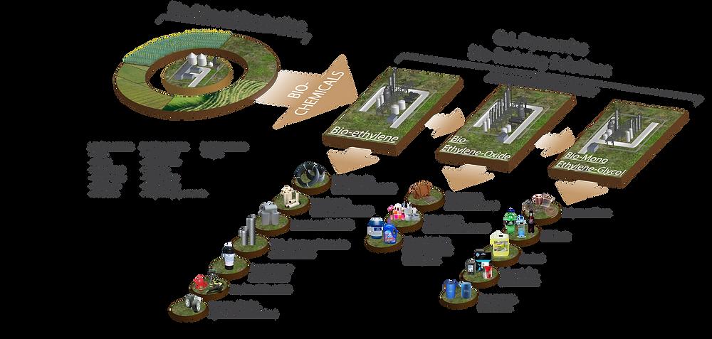 Bio-Refining-model-1.png