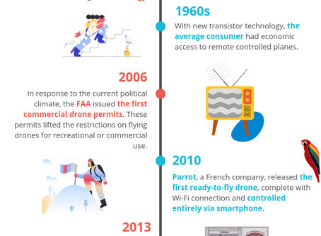 Here's the History of Drones in Five Minutes Or Less (Infographic)