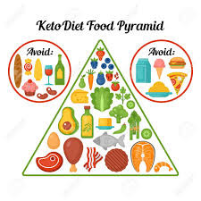Why the Ketogenic Diet May not be Right for You