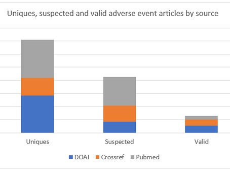 Broader reach for articles containing adverse events - a case study with DOAJ and Crossref