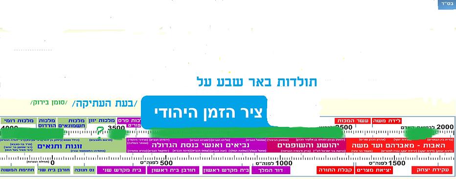 ציר הזמן היהודי - בש.png