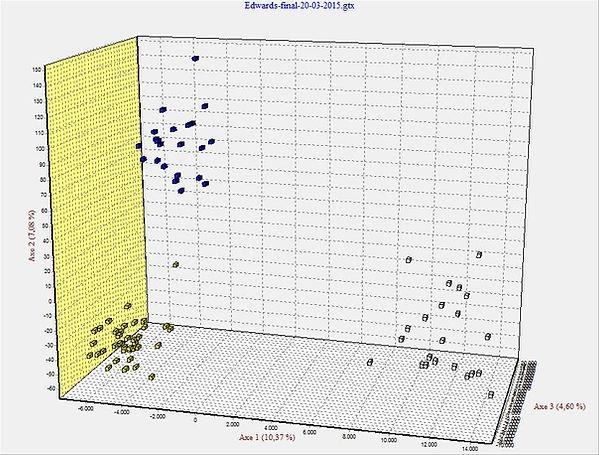 répartition des espèces étudiées d'après