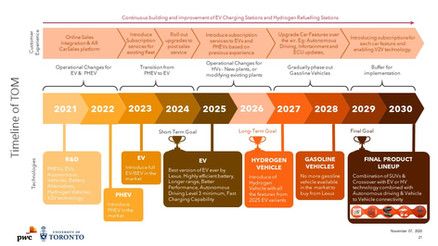 Timeline and Structure plan of the proposed Target Operating Model