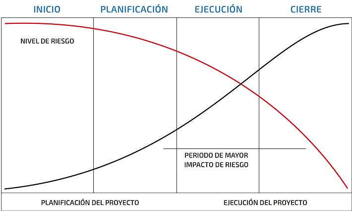 Curva-riesgos.png