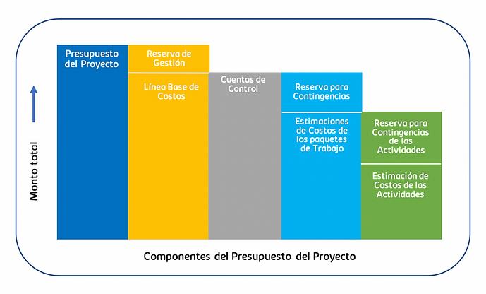 Componentes del presupuesto.png