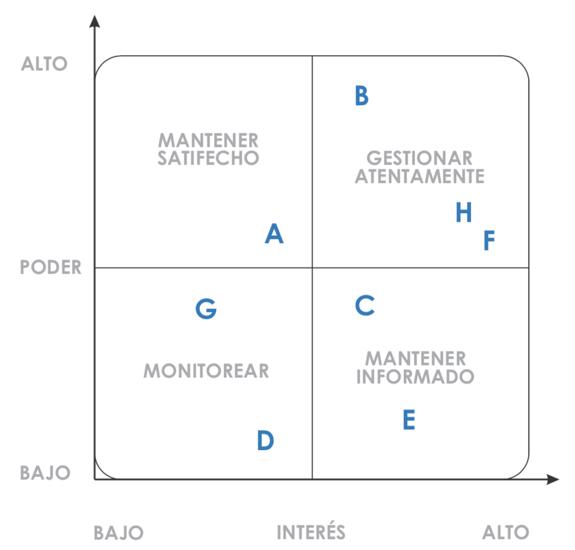Interesados-Matriz-poder-interes.png