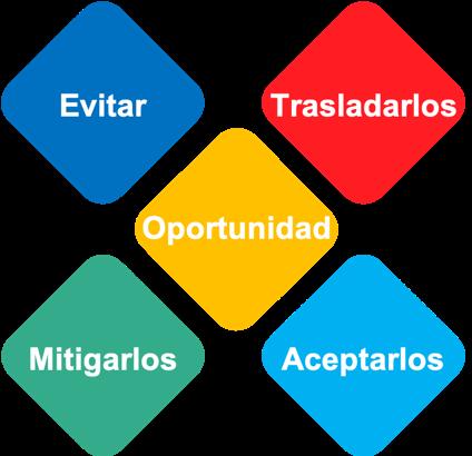 Imagen-estrategias-riesgos.png