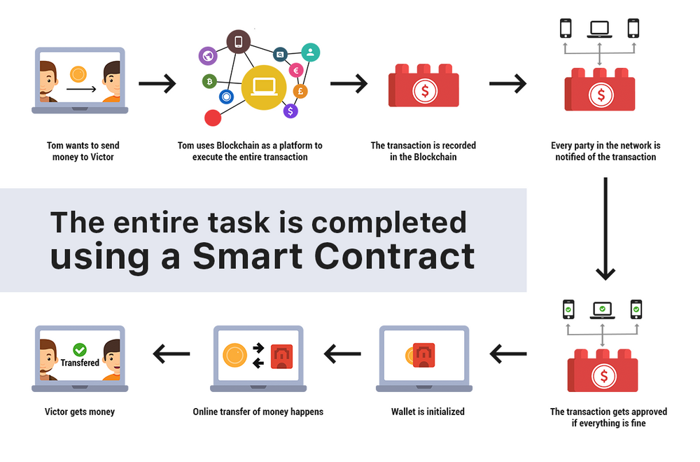 executed contract definition
