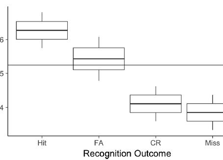 Memory outcomes flavor affect
