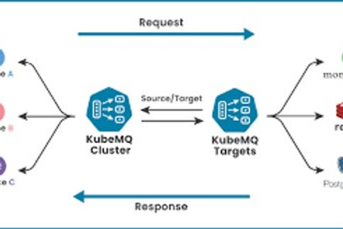 Kubernetes Middleware Messaging