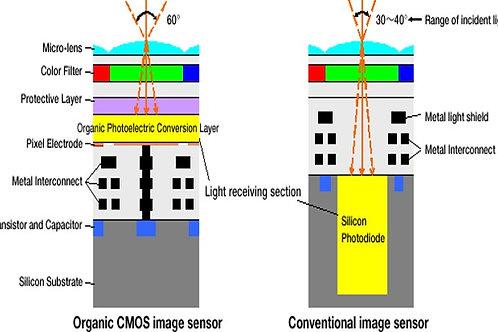 Mid IR Sensors
