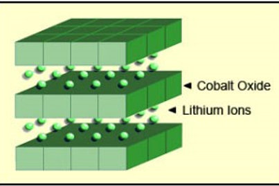 Lithium Ion Battery Cathodes