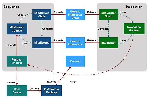 Mission Critical Middleware Messaging