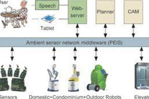 Robotic Middleware