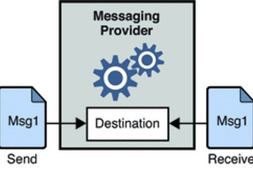 Asynchronous Middleware Messaging for Blockchain