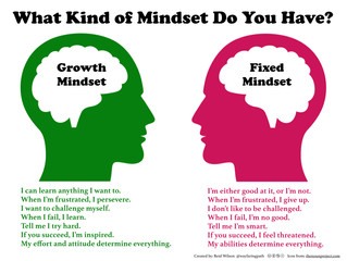 Mindsets Can Change-You have a role in this?