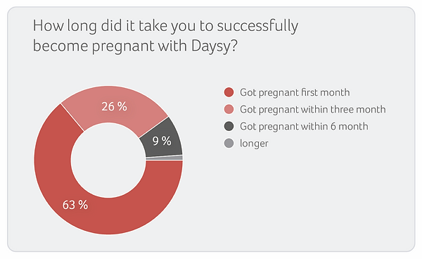 succesvol zwanger met daysy.png