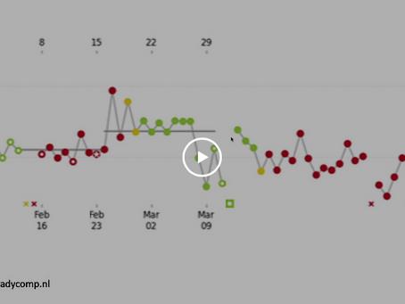 Video - Wat als de cyclus tracker veel rode dagen aangeeft?