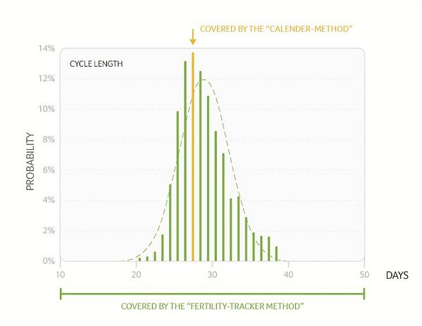 daysy fertility tracker versus kalender