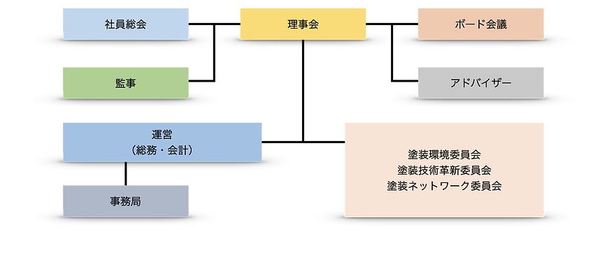 IPCO組織図.png