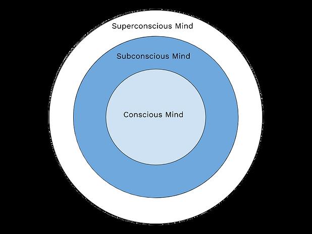 Transpersonal Mind Model.png