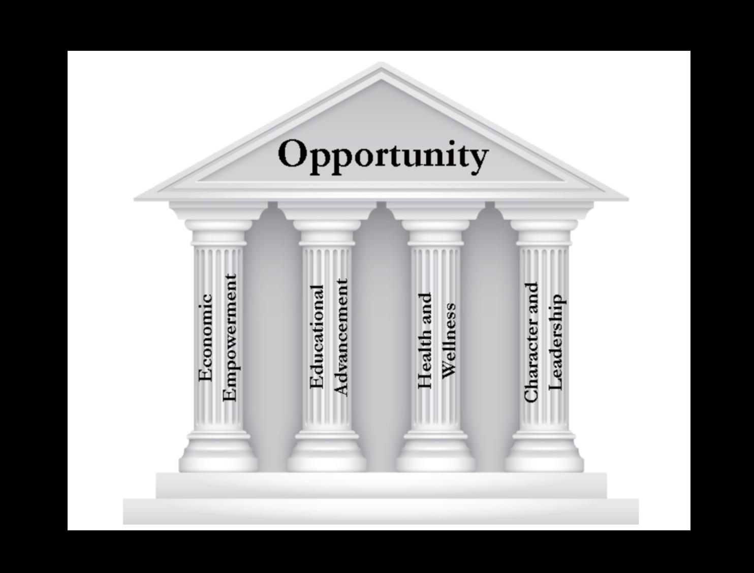 iAM Solutions' Portfolio