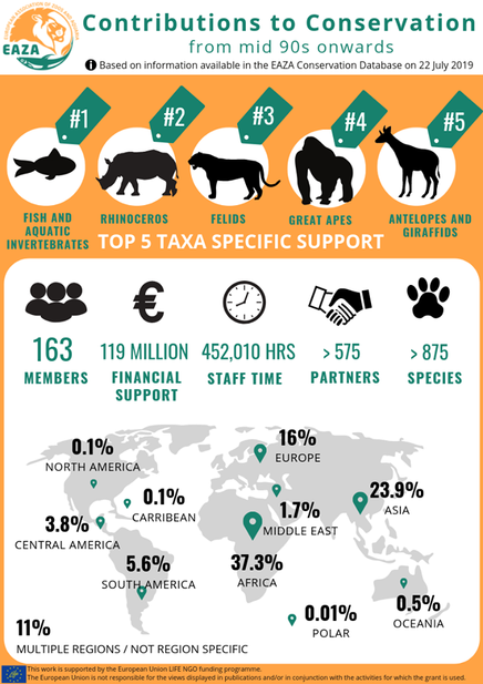 EAZA contributions to conservation.png