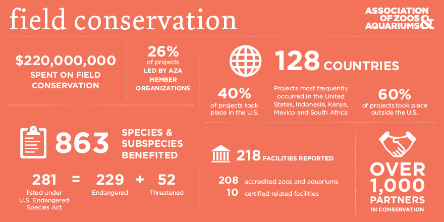 aza field conservation.png