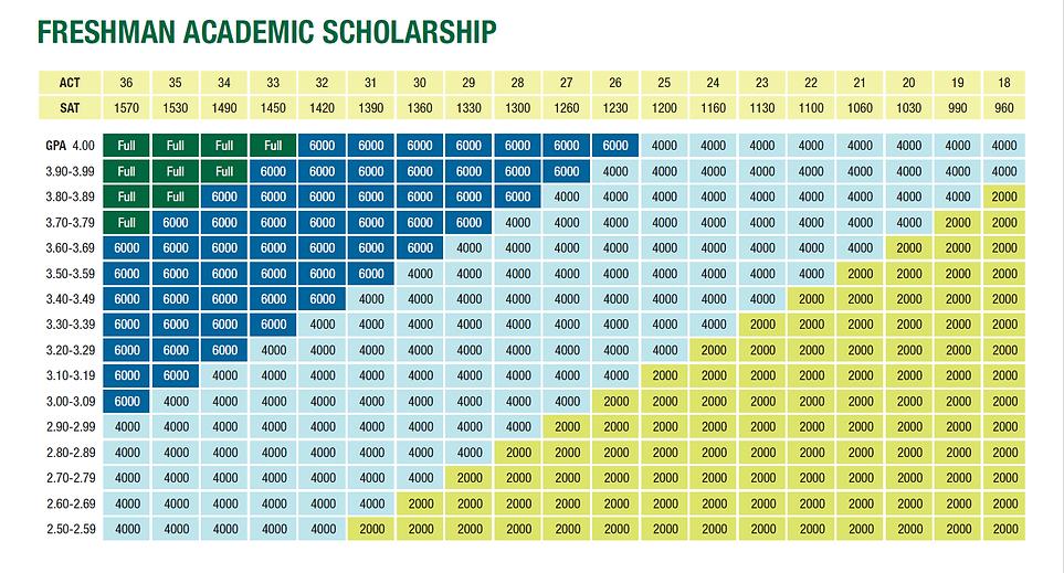 Freshman Academic Scholarship Chart.PNG