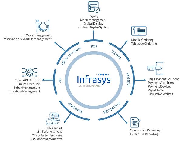 Infrasys-Wheel