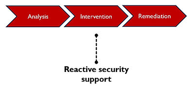 reactive security support.jpg