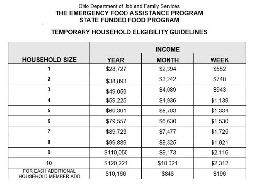 New Emergency Food Assistance Income Levels