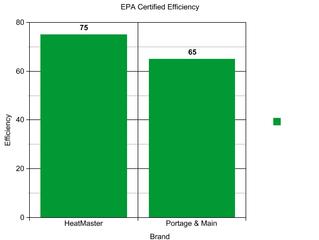 HeatMaster G-Series vs. Portage & Main Boilers