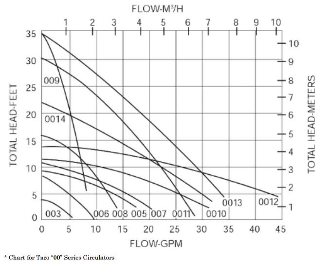 Outdoor Wood Furnace Pump Chart