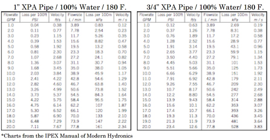 Outdoor Wood Furnace Pump Sizing