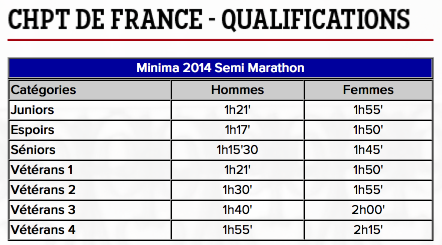 Minimas Championnat de France Semi-Marathon - Source FFA
