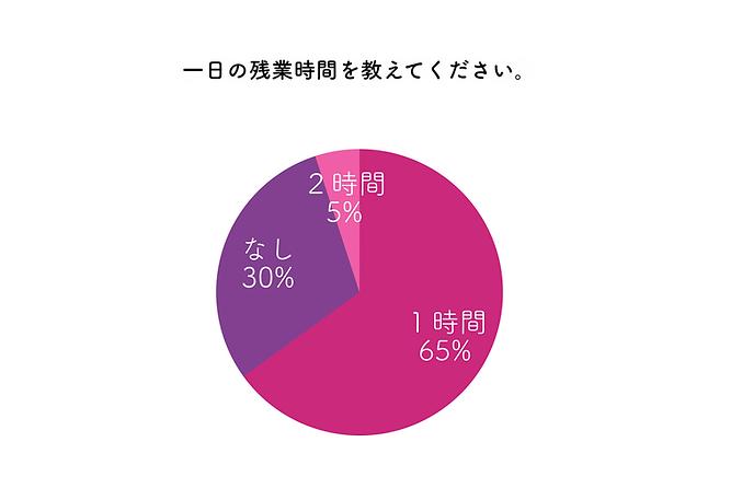 久留米の花畑病院看護師のデータ、1日の残業時間の円グラフ。