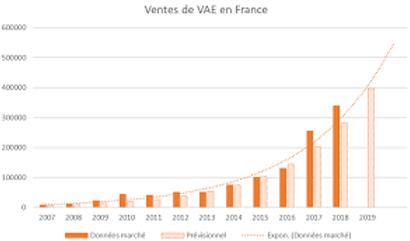 Stat VTT AE en france.png
