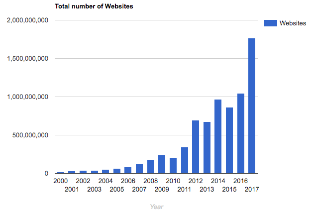 Internet Websites Growth