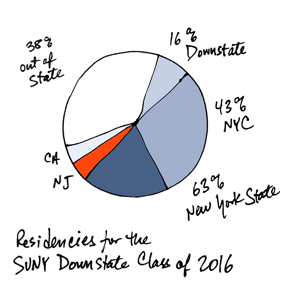 residents infographic