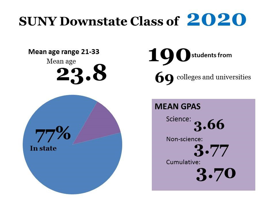 incoming 2020 class graphic