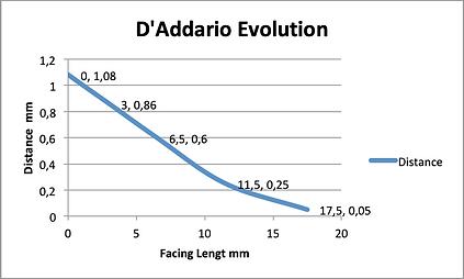 D'Addario plot.png