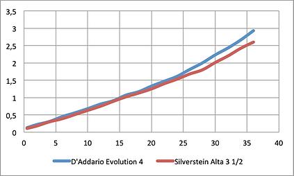 D'Addario Silverstein.png