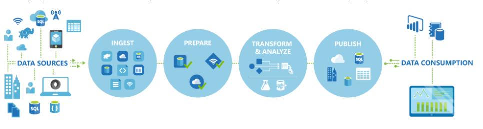 Azure Data Factory Process