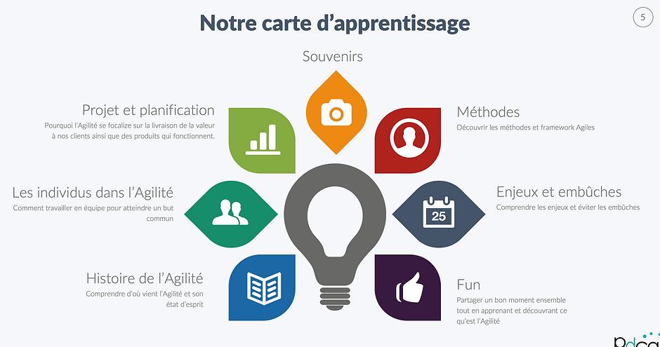 sensibilisation_agilité-learning_map.png