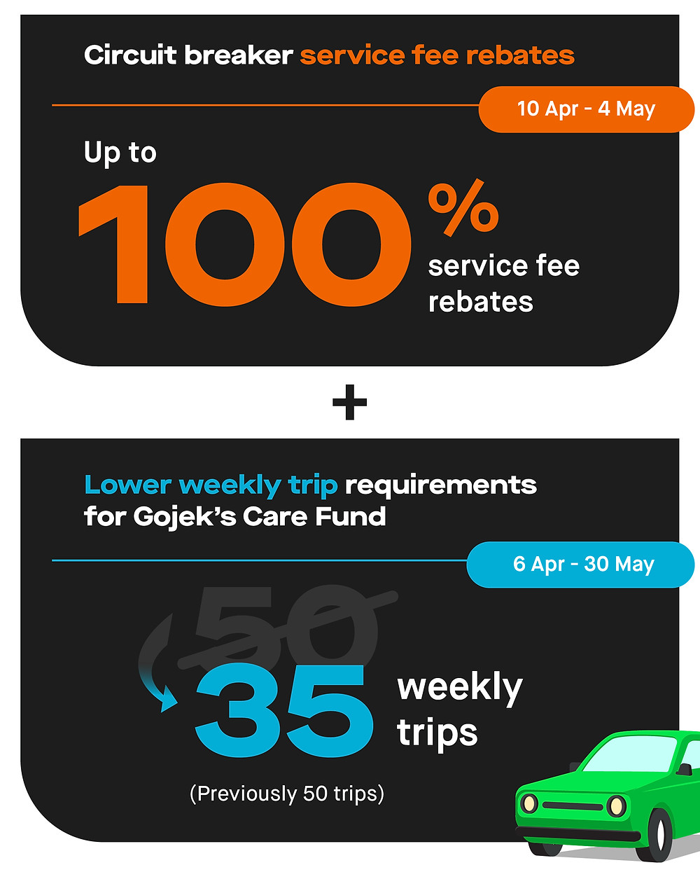Gojek circuit breaker service fee rebates